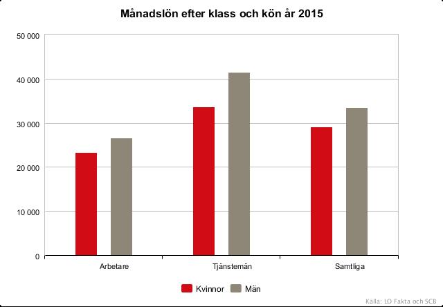 medellön kvinnor sverige 2015